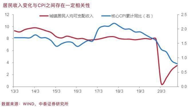 从房价房租背离看通胀:全面牛市没有了