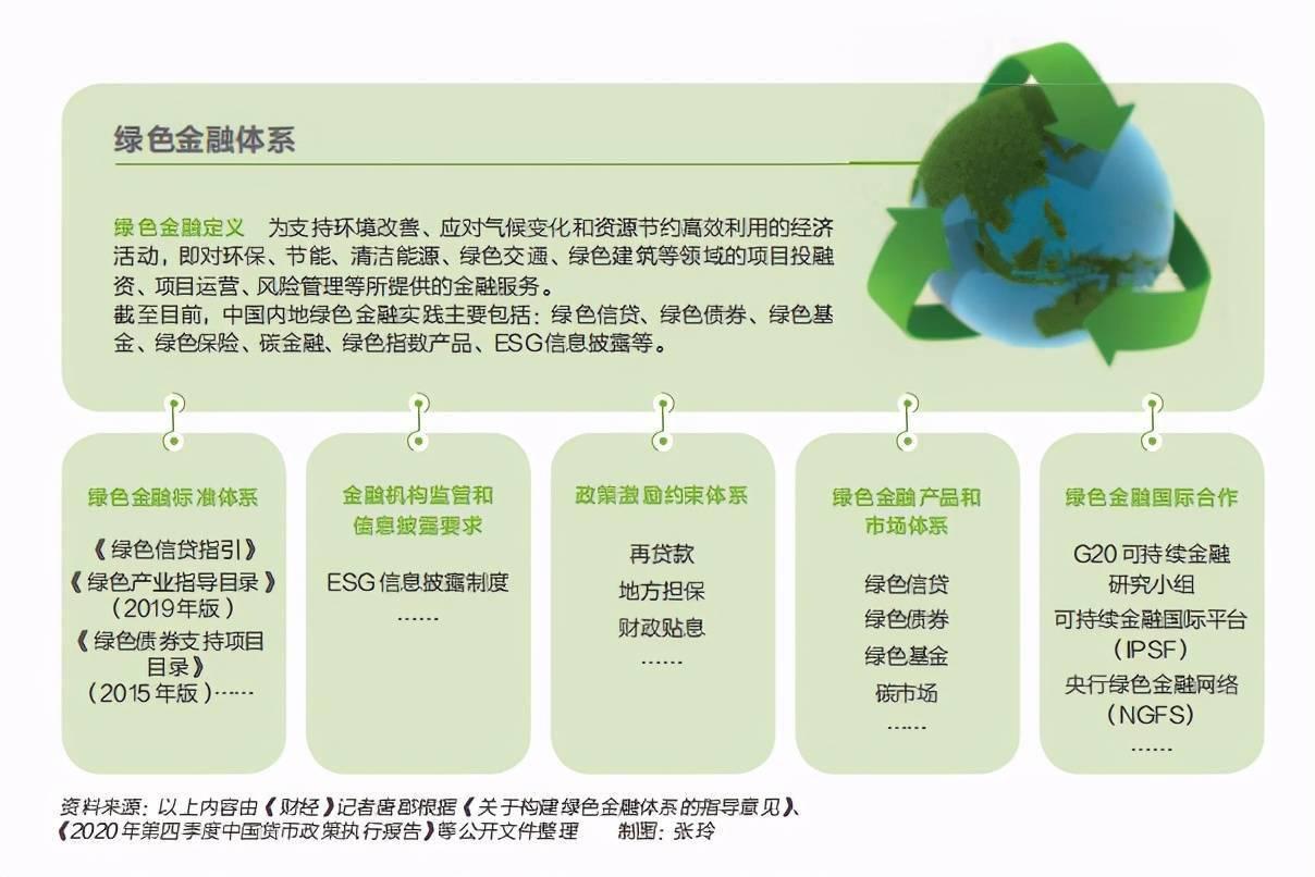 最大商机来袭:碳中和需百万亿投资,绿色资产哪里来?|《财经》封面