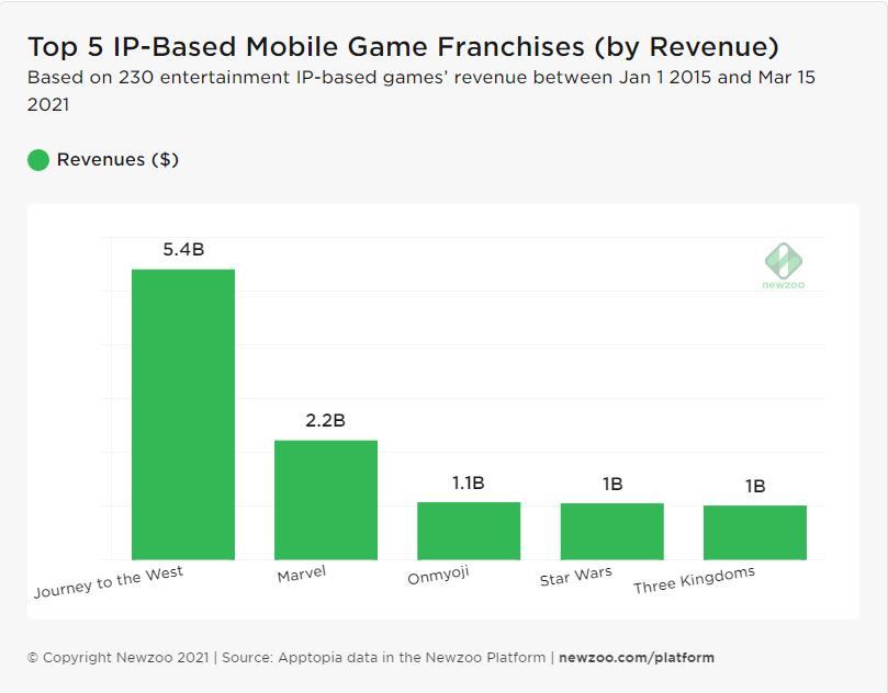 西游记成最吸金游戏 IP,改编游戏IAP收入达41.8亿元人民币
