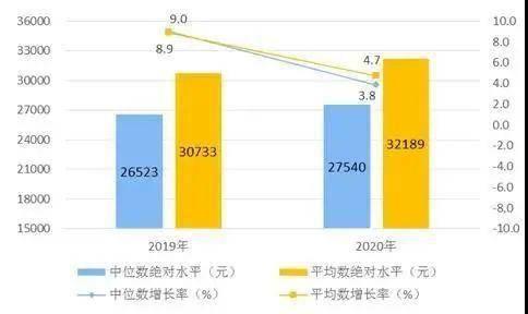 郑州人均可支配收入_人均可支配收入