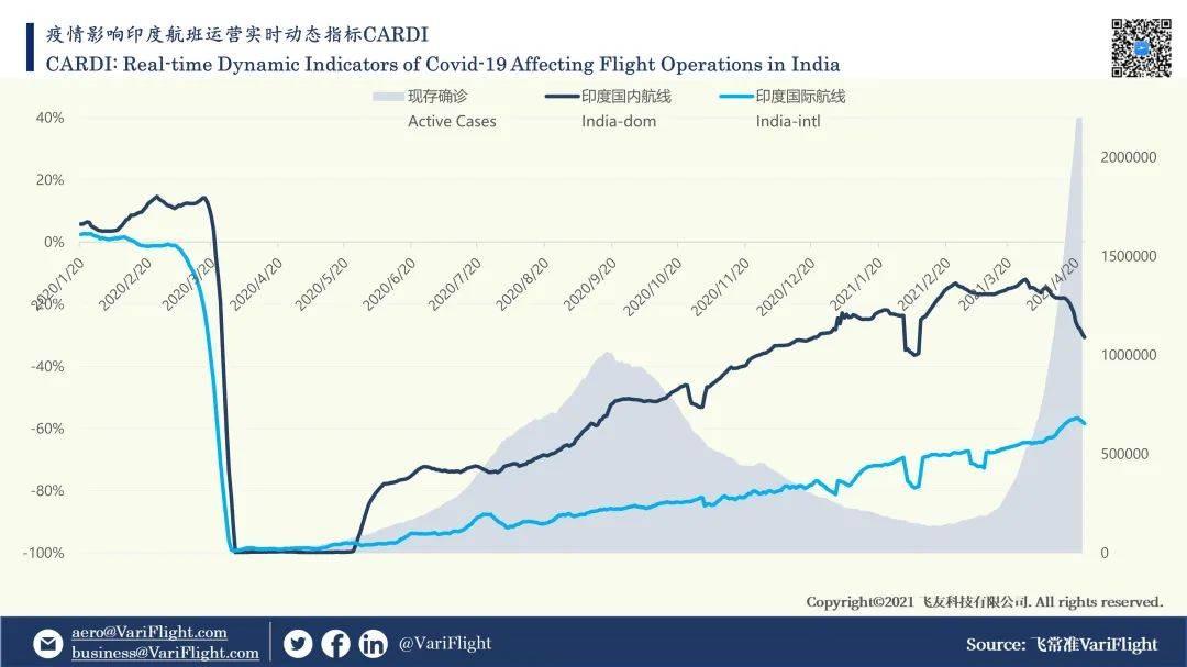 盛图注册印度疫情刷新纪录:多国停飞航班,印空军从新加坡急运氧气