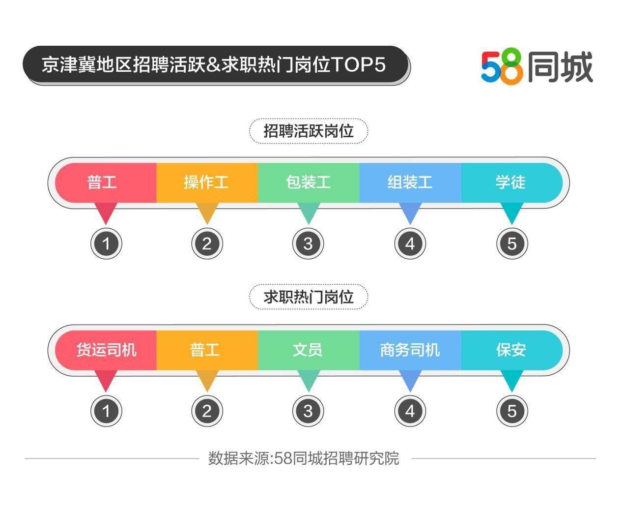 58同城解码京津冀就业趋势:住宿和餐饮业招聘需求显著增长,商务司机求职热情高涨