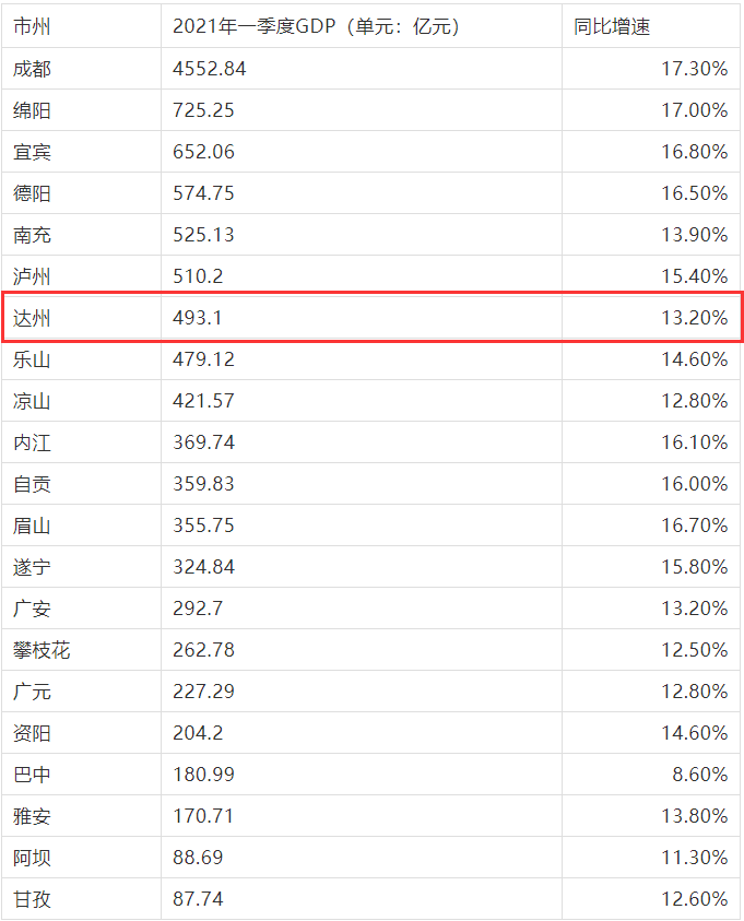 第一季度达州gdp_泸州 达州 乐山 凉山州 内江,2020年第一季度GDP数据