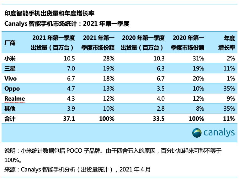 Canalys:2021 年第一季度印度智能手机市场增长 11%,小米第一
