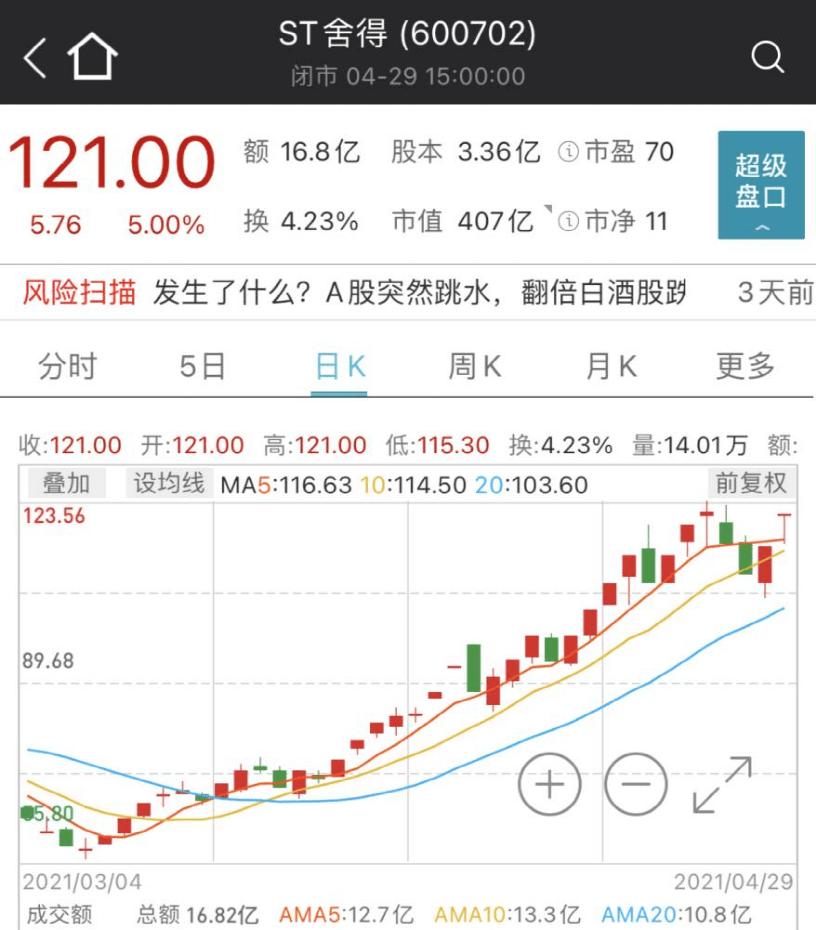 股民炸锅!碾压茅台,白酒股真正的王炸来了!净利暴增1000%,半年多股价暴涨300%