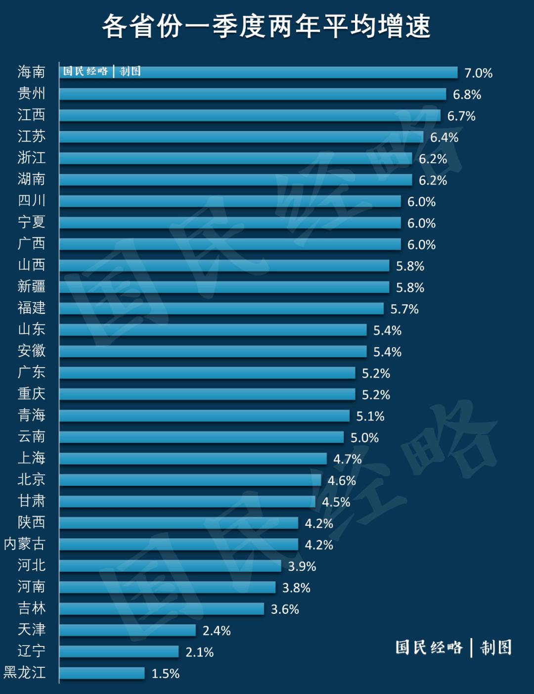 """各省gdp增速2019_31个省(区、市)上半年GDP数据出炉——各省份GDP""""期中考""""成..."""