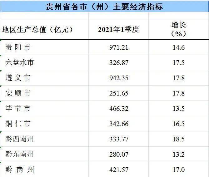 贵阳gdp增速排名_2021年上半年贵州各市州GDP贵阳遵义排名第一第二安顺增速最快
