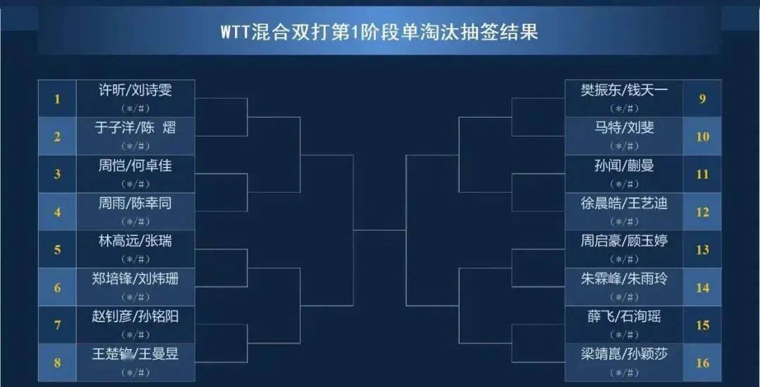 10:00刘诗雯打响揭幕战!孙颖莎一日双赛!附5月3日模拟赛(直通赛)完整对阵!