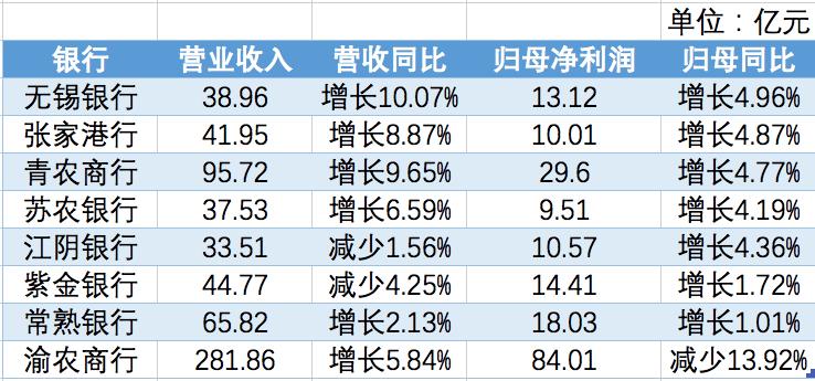 8家A股上市农商行去年5家营收净利均正增长,无锡银行领跑