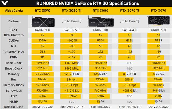 RTX 3080 Ti跳票至5月31日发布:RTX 3070 Ti同台登场