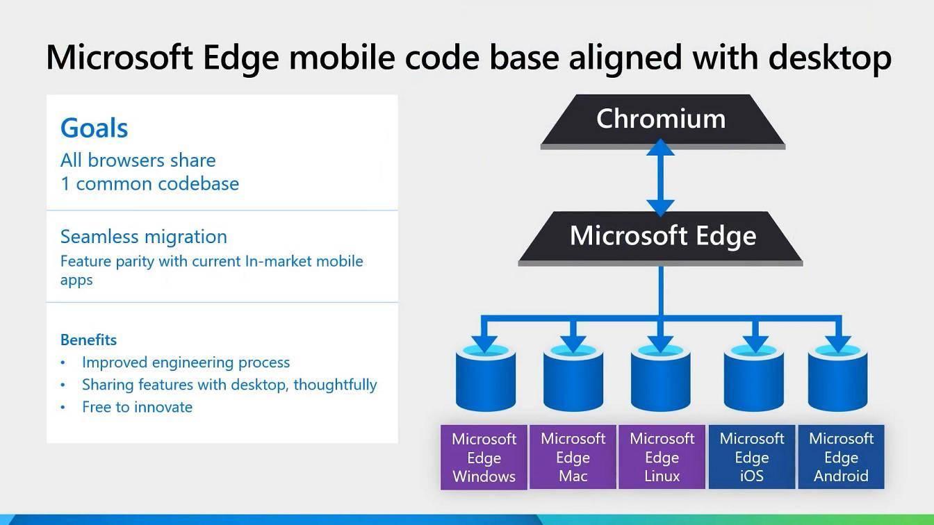 微软 Edge 浏览器 iOS 版 91 Beta 发布:将提高工程效率