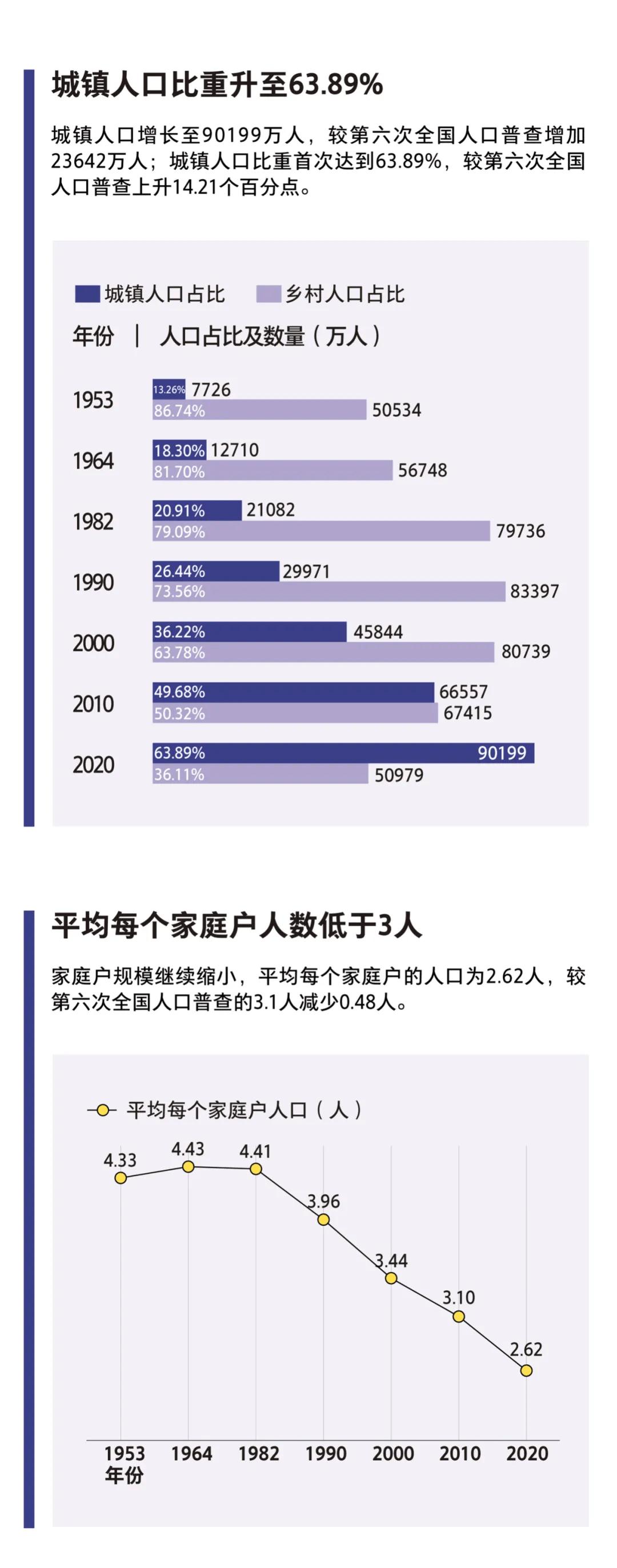 中国现人口_中国人口超14亿了,楼市红利仍存在,5类人现在心里很欢喜
