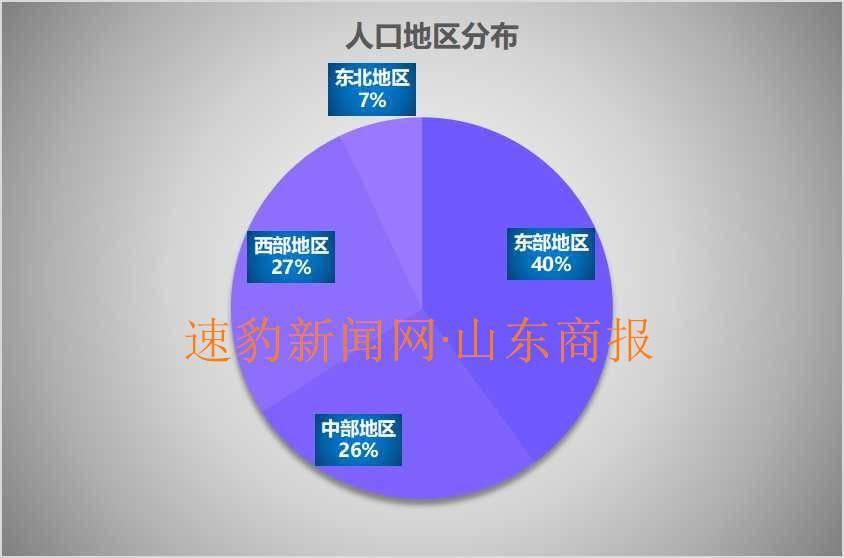 全国最多人口省排名_全国各省人口排名(2)