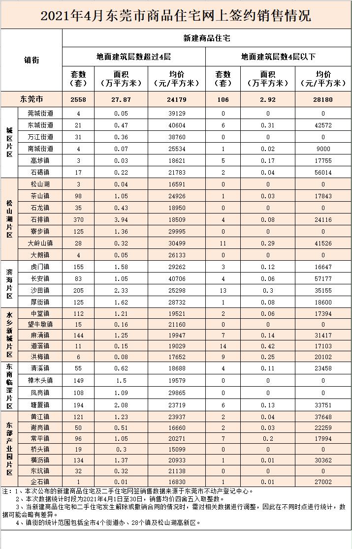 东莞4月房价出炉!没想到企石的房价已经…2021/5/15股票配资可盈