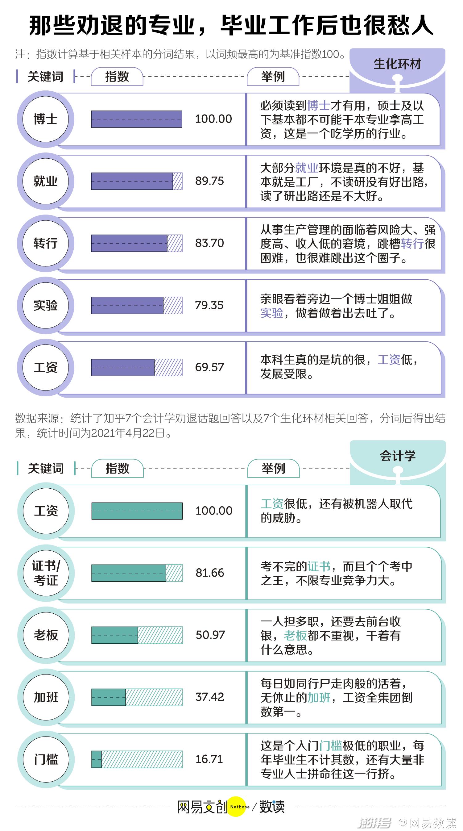 中国大学最劝退的专业,医学只能排第二