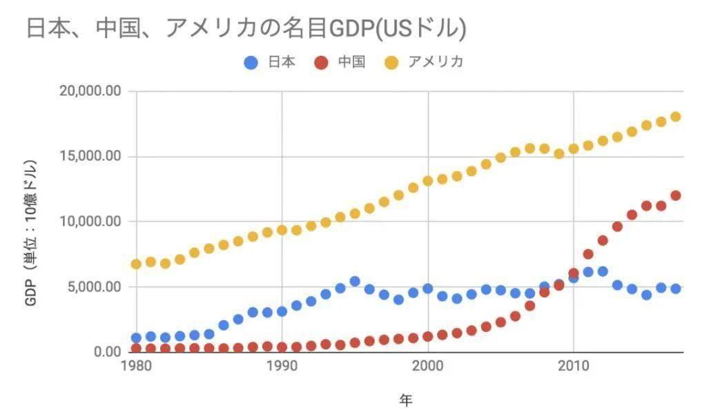 中部省gdp为什么这么高_一季度9大国家中心城市 北京的GDP增量最高,西安的经济增速最高
