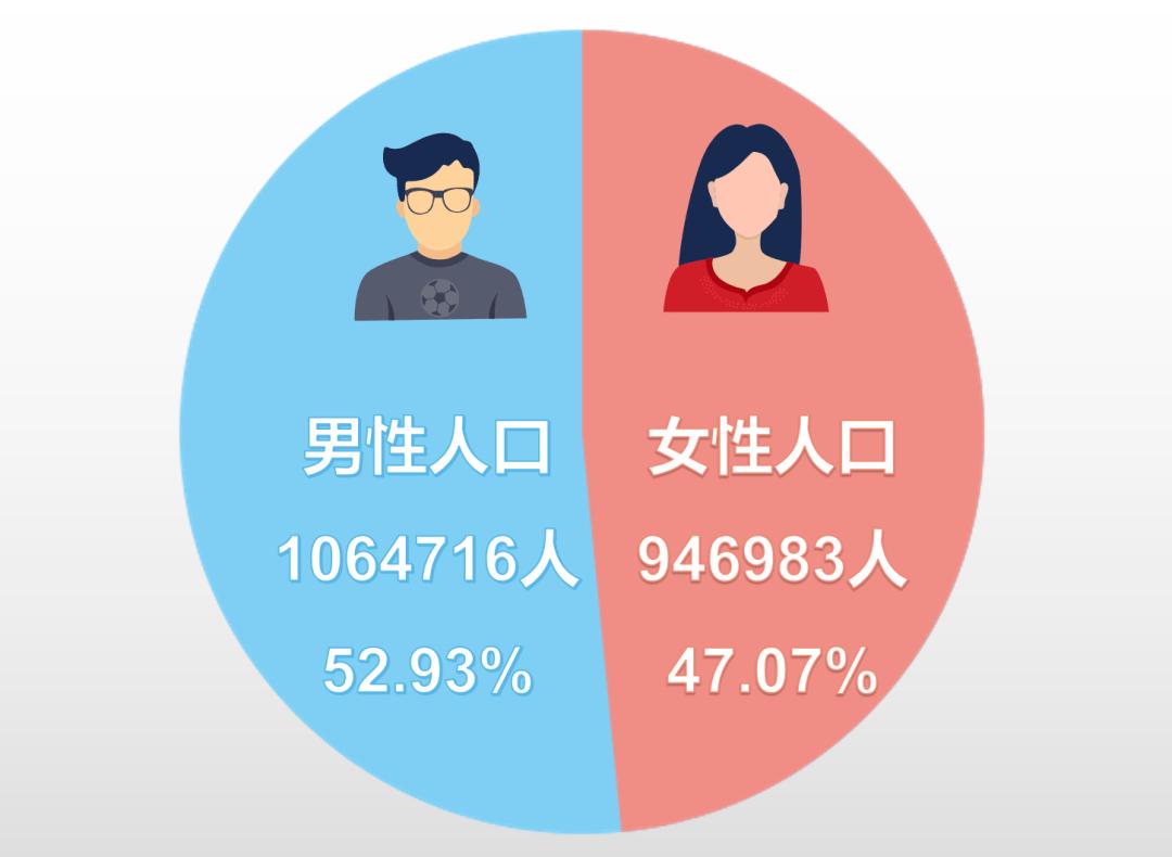萧山人口_萧山最新人口普查数据公布:常住人口201万,男性比女性多11.7万……