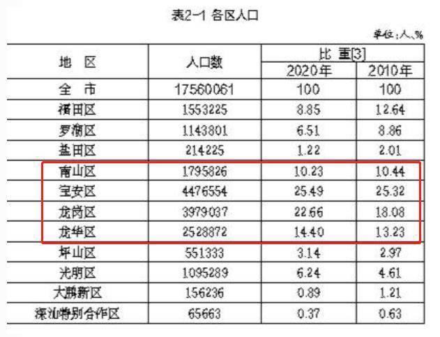 深圳市常住人口有多少_新晋南山码农,只能买沙井光明 总价180万,也能买南山