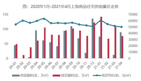 上海房产排行_2021年7月上海楼盘来访量TOP50排行榜