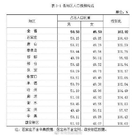 河北省各市人口_沧州市最新人口普查详情!