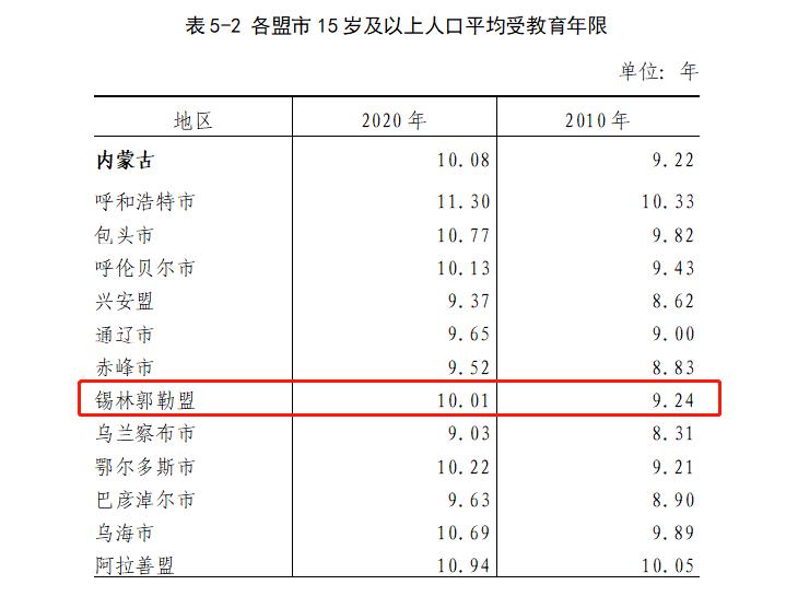 第六次人口普查人数_如何在不经意间显露出统计学子的逼格