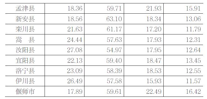 七普男女人口比例_人口普查男女比例图