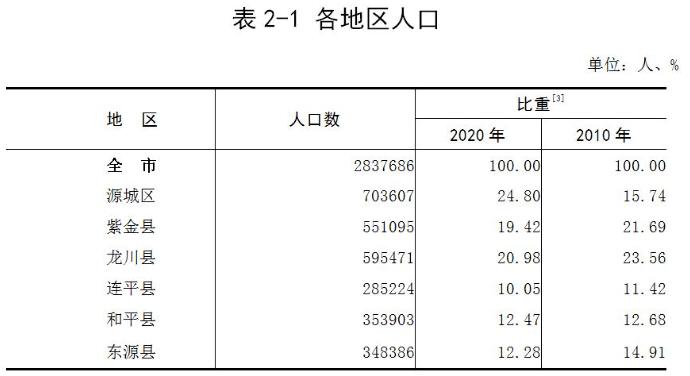 河源市常住人口_河源公布最新人口数据:全市常住人口2837686人