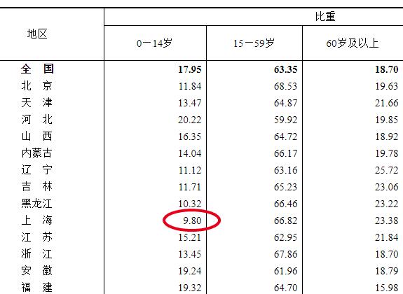 上海人口统计_看完这次人口普查数据,我松了一口气