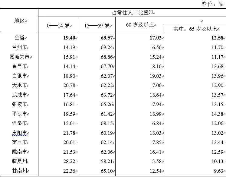 甘肃省历年人口出生数量图_历年人口出生数量图
