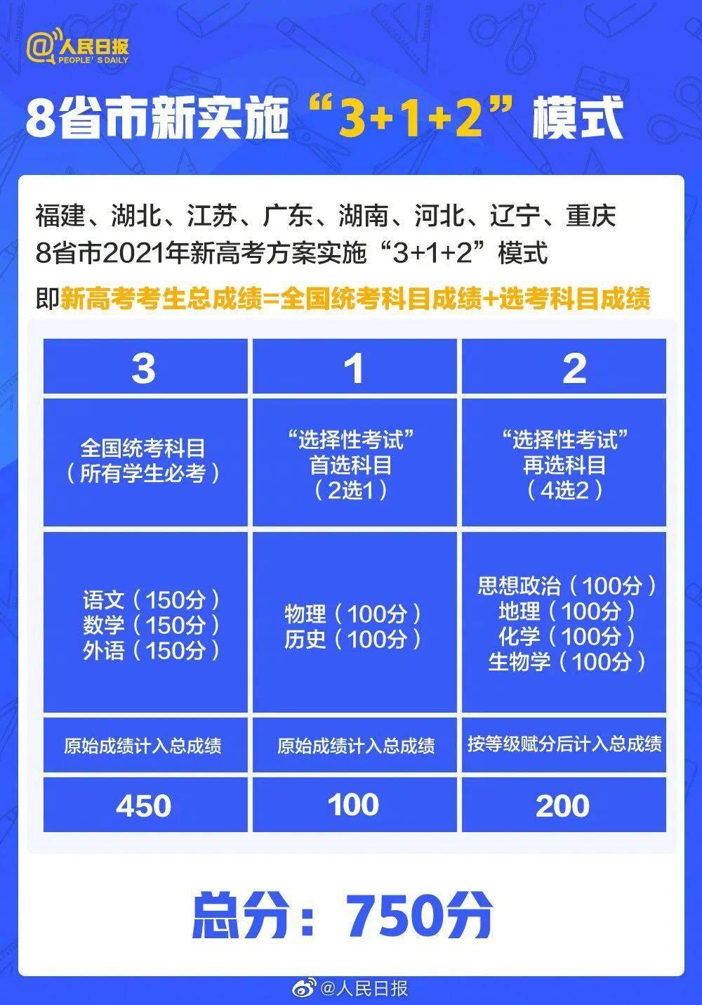 滁州2022高考报名时间已公布 2021高考志愿填报时间