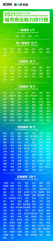 中国一线城市有哪些2021排名 最新一线二线三线四五线城市名单