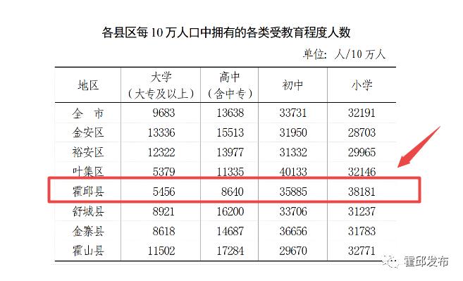 霍邱县有多少人口_霍邱县常住人口944985人!性别、年龄构成及教育程度公布!!