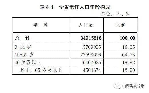 吕梁常住人口339万8431人