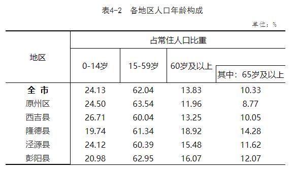 第四次人口普查数据_西安市第七次全国人口普查主要数据公报[1](第四号)
