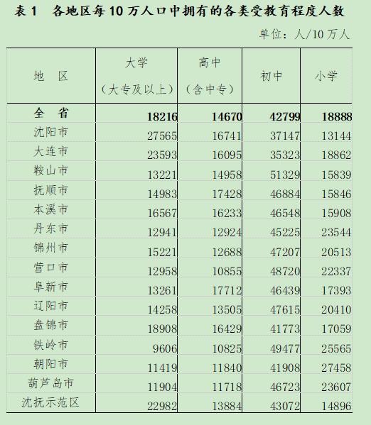 沈阳人口有多少_902万!沈阳最新人口数据公布!