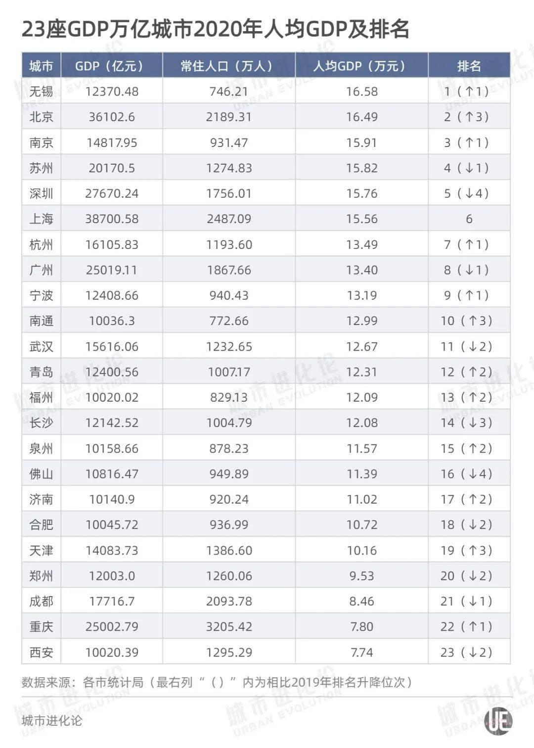 苏州2020年全年人均GDP_一季度GDP增速6.4 ,中国经济见底回升