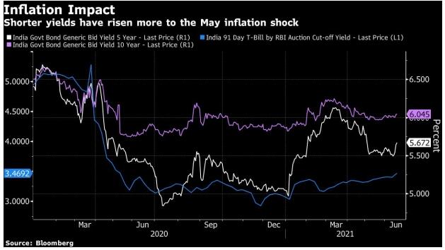 印度通胀数据爆表 央行是否仍维持宽松政策?