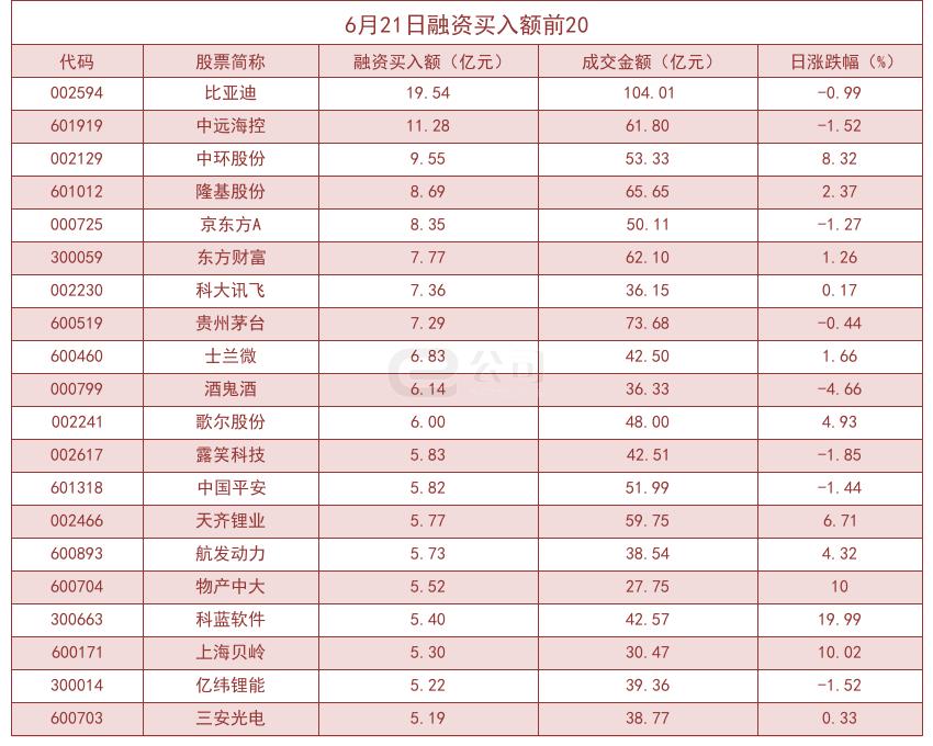 《凤凰二号站官方平台登录-杠杆资金大幅加仓股曝光!》