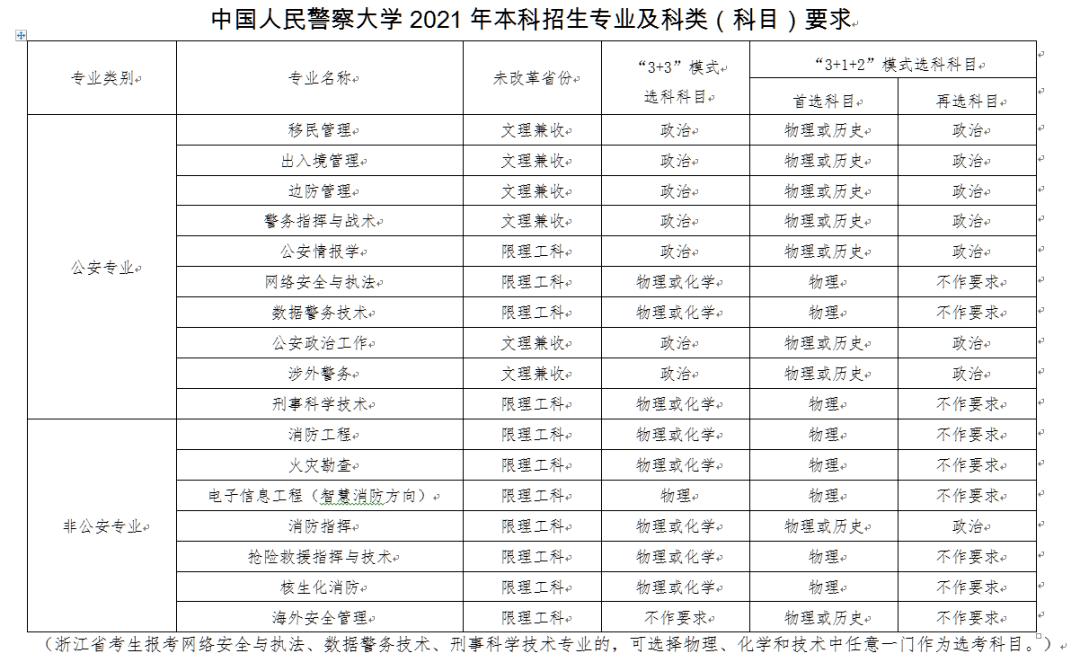 关注!中国人民警察大学本科专业介绍及2021年招生专业科类(科目)要求