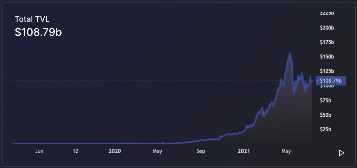 区块链头条观察 | 加密资产下跌,难阻DeFi持续扩张