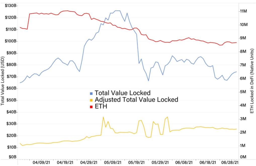 区块链头条观察 | 加密资产下跌,难阻DeFi持续扩张  第2张 区块链头条观察 | 加密资产下跌,难阻DeFi持续扩张 币圈信息