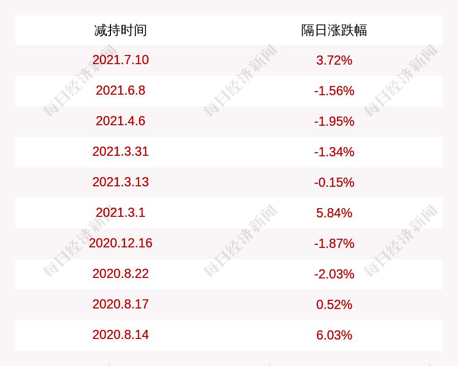腾龙股份:股东钟萱减持约156万股