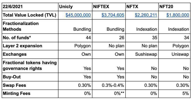 碎片化NFT研究报告:提高NFT流动性的探索和实践  第8张 碎片化NFT研究报告:提高NFT流动性的探索和实践 币圈信息