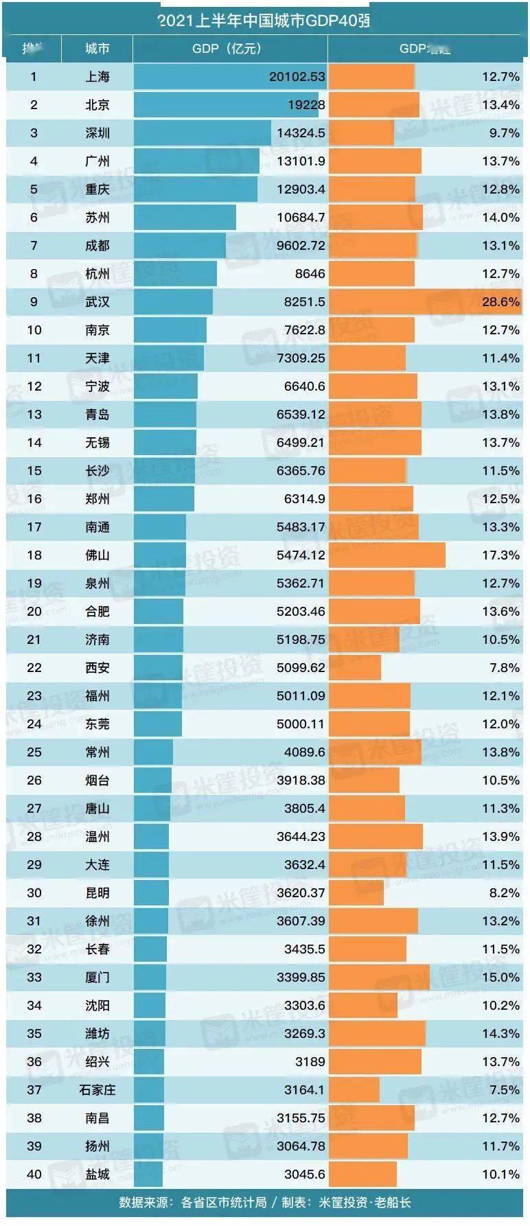 2021年安徽省各市gdp_2021年上半年安徽省GDP