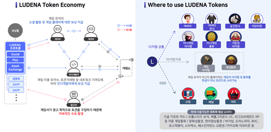 元宇宙大爆发:面向元宇宙的区块链游戏生态系统Ludena  第4张 元宇宙大爆发:面向元宇宙的区块链游戏生态系统Ludena 币圈信息
