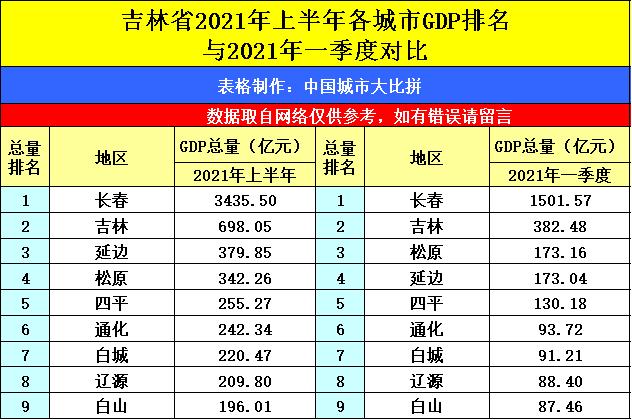 东莞gdp排名2021全国_GDP全国排名22,房价全国11,东莞是不是飘了