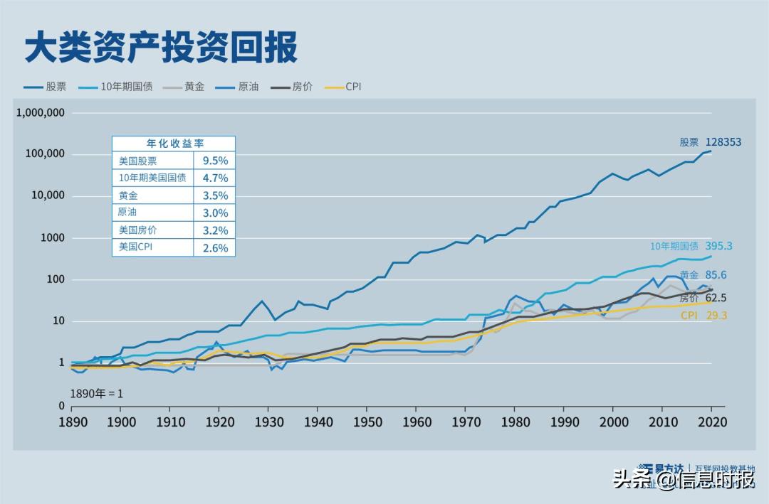 股票类资产是收益较高的投资品种吗?股票类资产适合长期投资吗?
