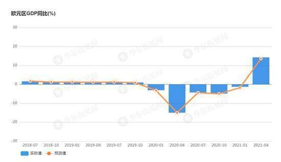 gdp季度增速_欧盟统计局:保加利亚第二季度GDP增速列欧盟倒数第二