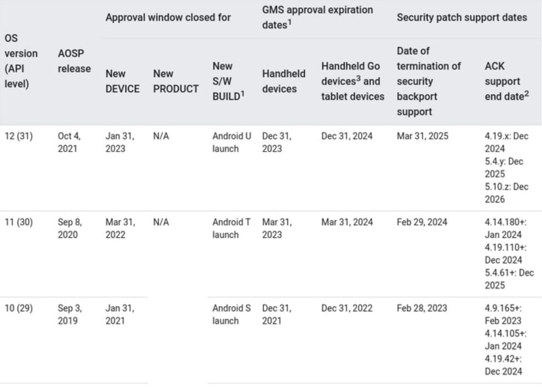 AOSP 信息顯示,Android 12 正式版有望在 10 月 4 日推