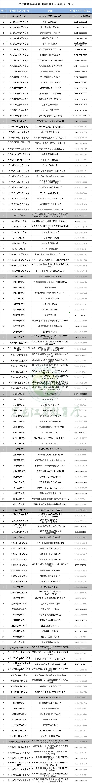 黑龙江省2021年(秋季)认定中小学教师资格工作即